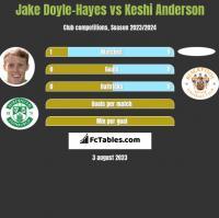 Jake Doyle-Hayes vs Keshi Anderson h2h player stats