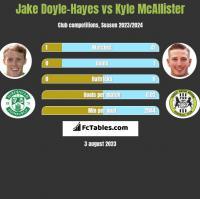 Jake Doyle-Hayes vs Kyle McAllister h2h player stats