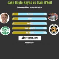 Jake Doyle-Hayes vs Liam O'Neil h2h player stats