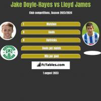 Jake Doyle-Hayes vs Lloyd James h2h player stats