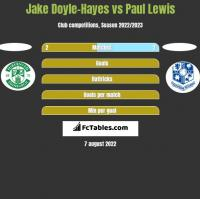 Jake Doyle-Hayes vs Paul Lewis h2h player stats