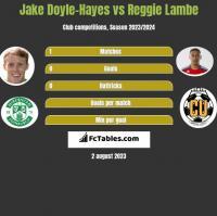 Jake Doyle-Hayes vs Reggie Lambe h2h player stats