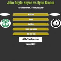 Jake Doyle-Hayes vs Ryan Broom h2h player stats