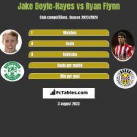 Jake Doyle-Hayes vs Ryan Flynn h2h player stats