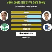 Jake Doyle-Hayes vs Sam Foley h2h player stats
