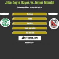 Jake Doyle-Hayes vs Junior Mondal h2h player stats