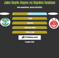 Jake Doyle-Hayes vs Hayden Coulson h2h player stats
