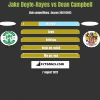 Jake Doyle-Hayes vs Dean Campbell h2h player stats