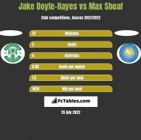 Jake Doyle-Hayes vs Max Sheaf h2h player stats