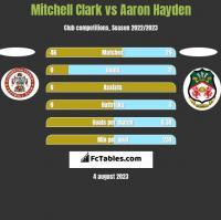 Mitchell Clark vs Aaron Hayden h2h player stats