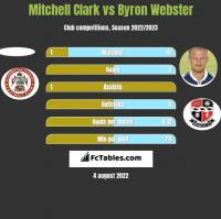 Mitchell Clark vs Byron Webster h2h player stats