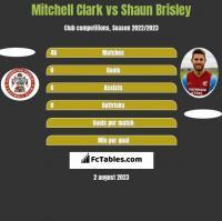 Mitchell Clark vs Shaun Brisley h2h player stats