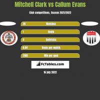 Mitchell Clark vs Callum Evans h2h player stats