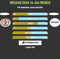 Mitchell Clark vs Jon Mellish h2h player stats