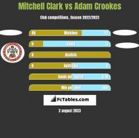 Mitchell Clark vs Adam Crookes h2h player stats