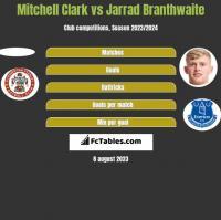 Mitchell Clark vs Jarrad Branthwaite h2h player stats