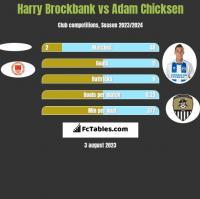 Harry Brockbank vs Adam Chicksen h2h player stats