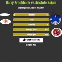 Harry Brockbank vs Aristote Nsiala h2h player stats