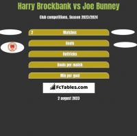 Harry Brockbank vs Joe Bunney h2h player stats