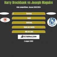 Harry Brockbank vs Joseph Maguire h2h player stats