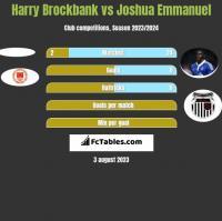 Harry Brockbank vs Joshua Emmanuel h2h player stats