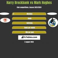 Harry Brockbank vs Mark Hughes h2h player stats