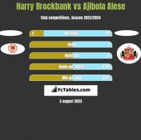 Harry Brockbank vs Ajibola Alese h2h player stats