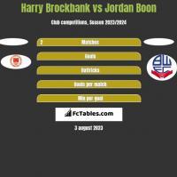 Harry Brockbank vs Jordan Boon h2h player stats
