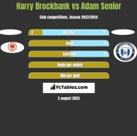 Harry Brockbank vs Adam Senior h2h player stats
