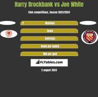 Harry Brockbank vs Joe White h2h player stats