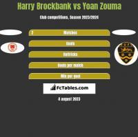 Harry Brockbank vs Yoan Zouma h2h player stats