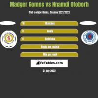 Madger Gomes vs Nnamdi Ofoborh h2h player stats