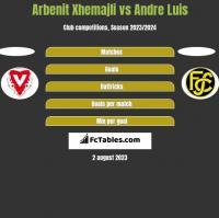 Arbenit Xhemajli vs Andre Luis h2h player stats
