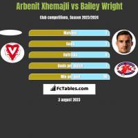Arbenit Xhemajli vs Bailey Wright h2h player stats
