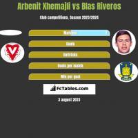 Arbenit Xhemajli vs Blas Riveros h2h player stats