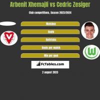 Arbenit Xhemajli vs Cedric Zesiger h2h player stats