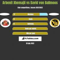 Arbenit Xhemajli vs David von Ballmoos h2h player stats