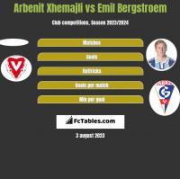 Arbenit Xhemajli vs Emil Bergstroem h2h player stats