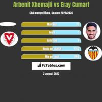 Arbenit Xhemajli vs Eray Cumart h2h player stats