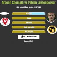 Arbenit Xhemajli vs Fabian Lustenberger h2h player stats