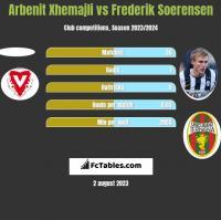 Arbenit Xhemajli vs Frederik Soerensen h2h player stats