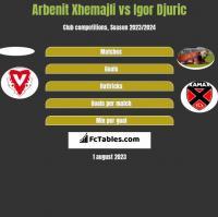 Arbenit Xhemajli vs Igor Djuric h2h player stats