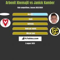 Arbenit Xhemajli vs Janick Kamber h2h player stats