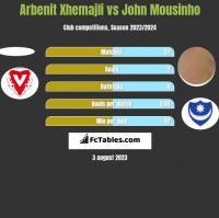 Arbenit Xhemajli vs John Mousinho h2h player stats