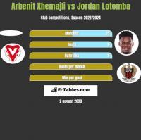 Arbenit Xhemajli vs Jordan Lotomba h2h player stats