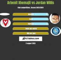 Arbenit Xhemajli vs Jordan Willis h2h player stats