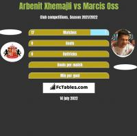 Arbenit Xhemajli vs Marcis Oss h2h player stats