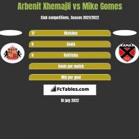 Arbenit Xhemajli vs Mike Gomes h2h player stats