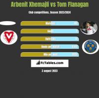 Arbenit Xhemajli vs Tom Flanagan h2h player stats