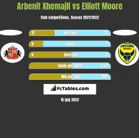 Arbenit Xhemajli vs Elliott Moore h2h player stats